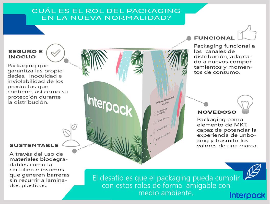 El rol del packaging post covid