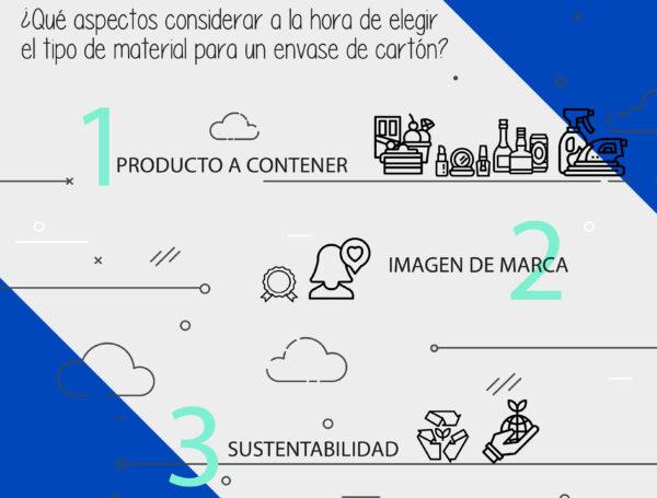 Desarrollo de Packaging Inicial – Materiales